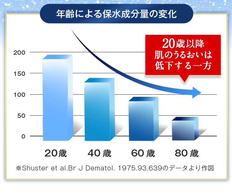 年齢による保水成分量の変化。20歳以降、肌の保水力は低下する一方