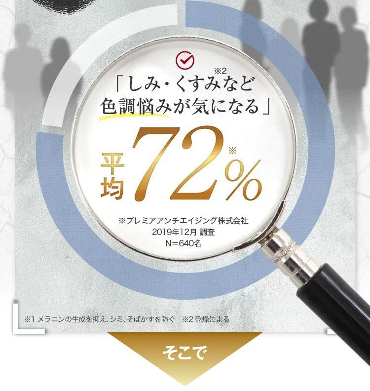 「しみ・くすみなど色調悩みが気になる」平均72%
